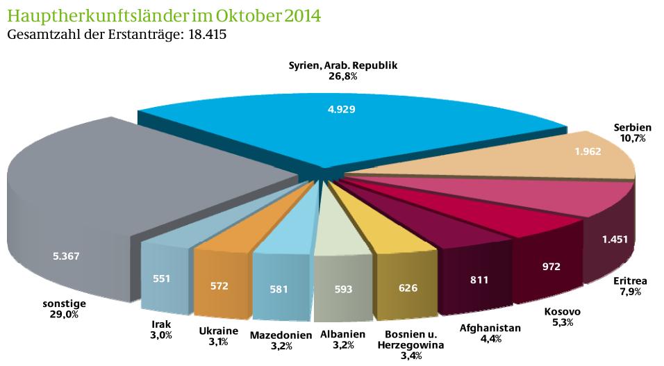 Übersicht der aktuellen Asylbewerberzahlen des Bundesamts für Migration und Flüchtlinge